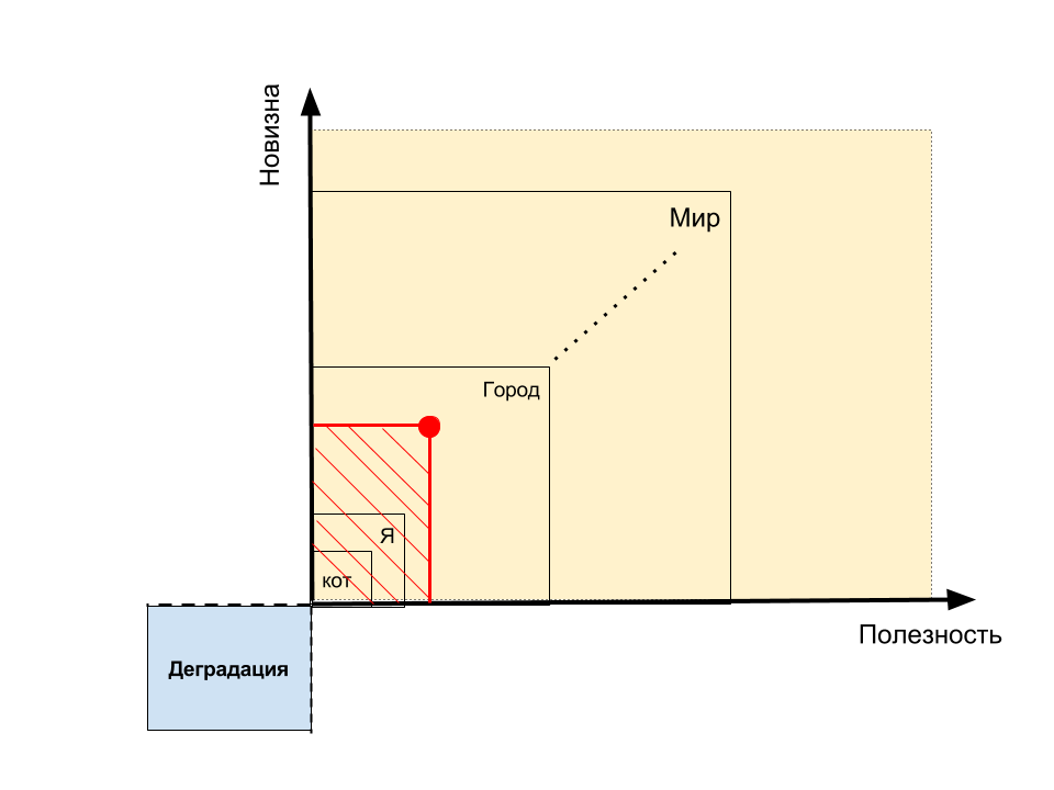 Творческая эффективность: диаграма Джефферсона-Викентьева